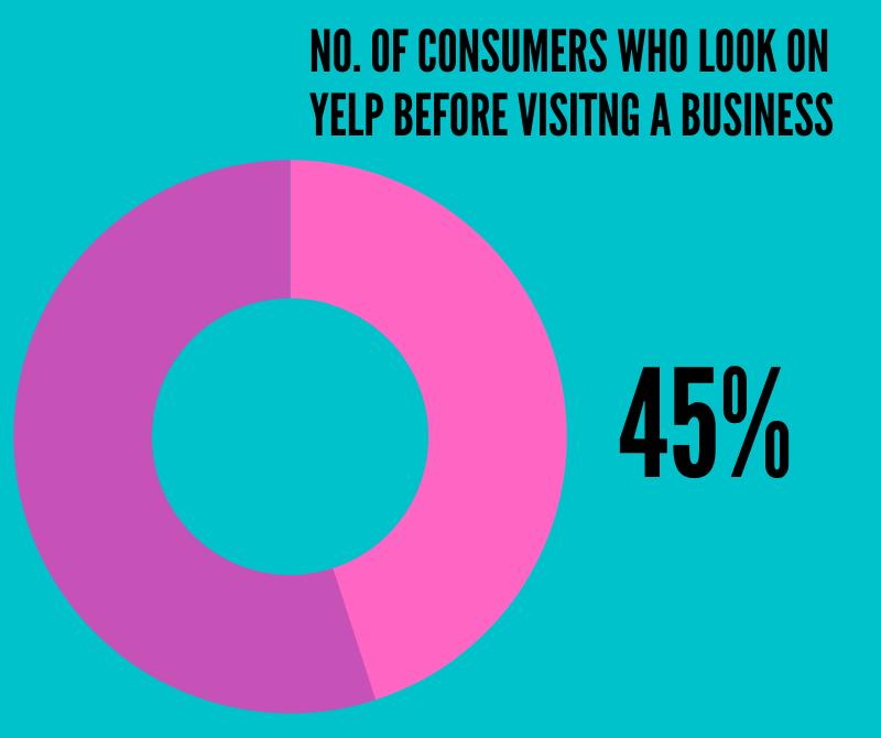 Yelp Statistics #3