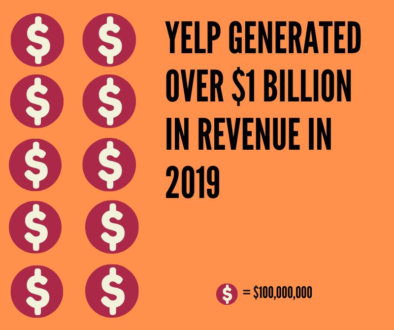 Yelp Statistics #8