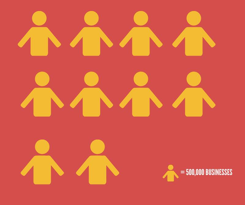 Yelp Statistics #2